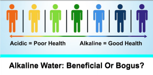 Alkaline water was created by a process that splits apart water molecules with electricity to artificially create alkaline water.